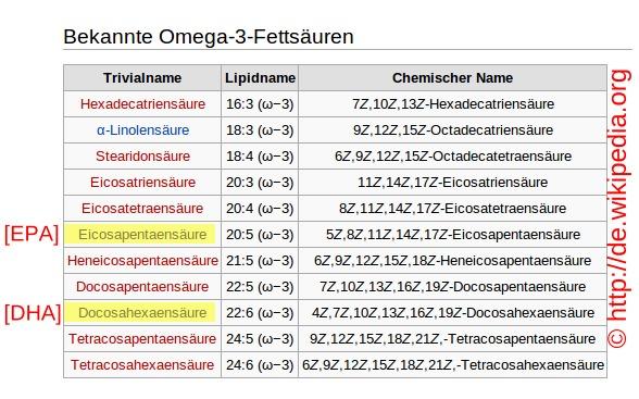Omega3Fettsaeuren